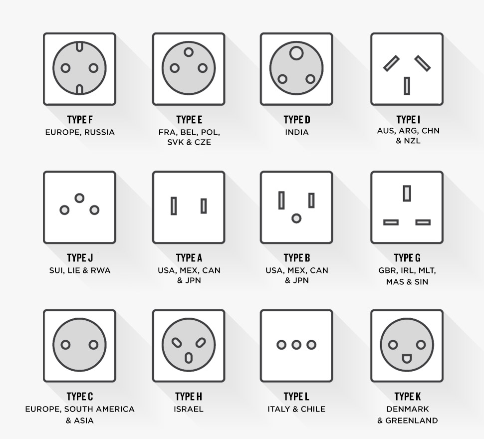 Travel plug adapter types by country and region
